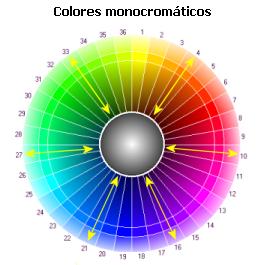 circulo cores monocramatico Aprenda a combinar cores de esmalte com as cores das roupas